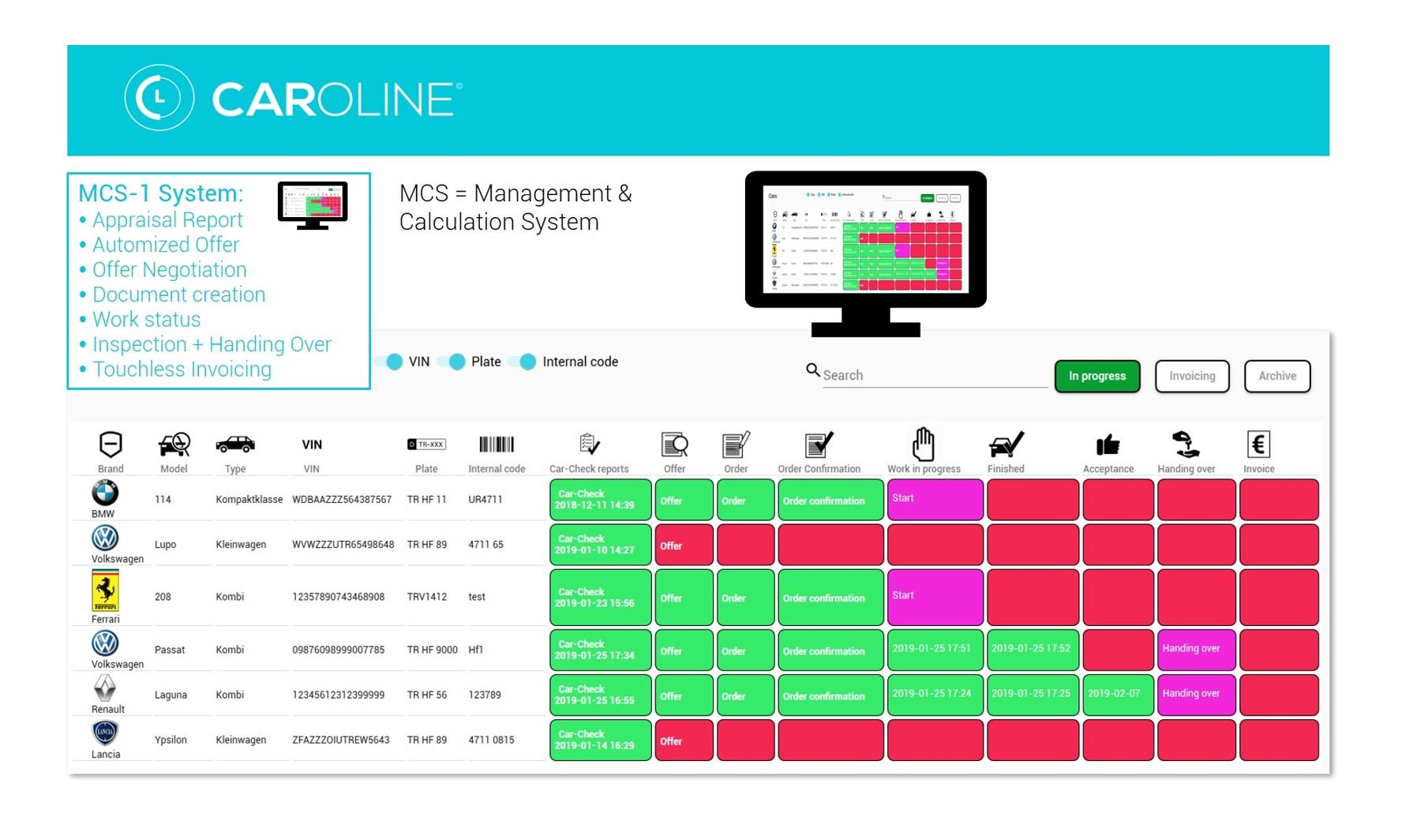 CarOline System Infographic