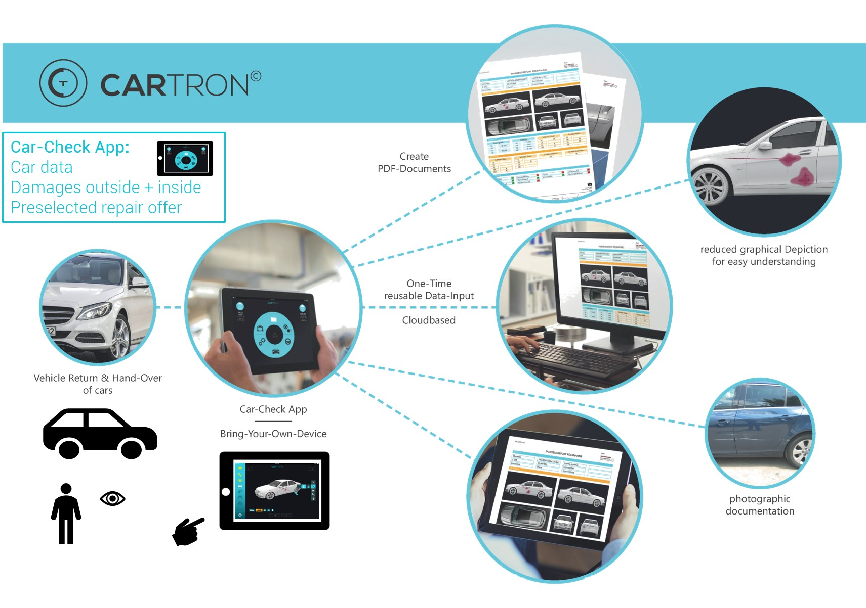 CarTron Infographic