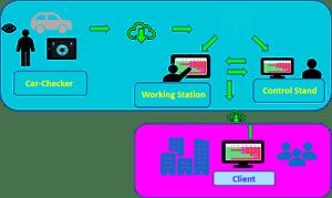 Collaboration Intern + Extern