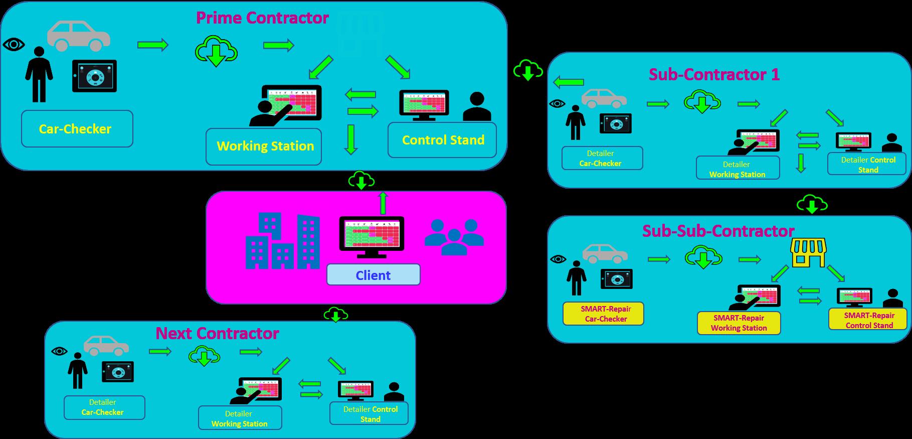 Collaboration Universe - Intern + Extern