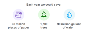 Sustainability Results